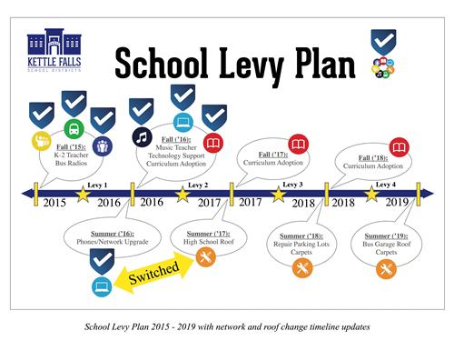 Updated Levy 2016
